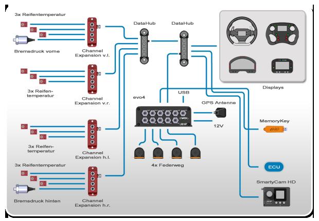 AIM evo4 Datenlogger mit integriertem GPS - memotec Messtechnik Aim Wiring Diagram on